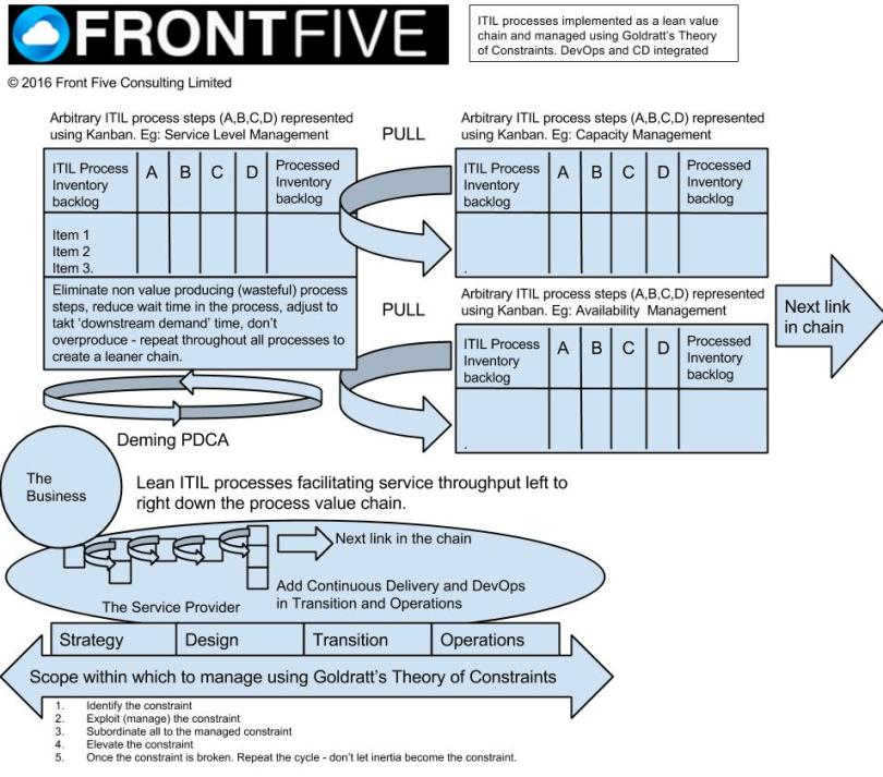 front-five-toc-with-kanban-enabled-itil-processes