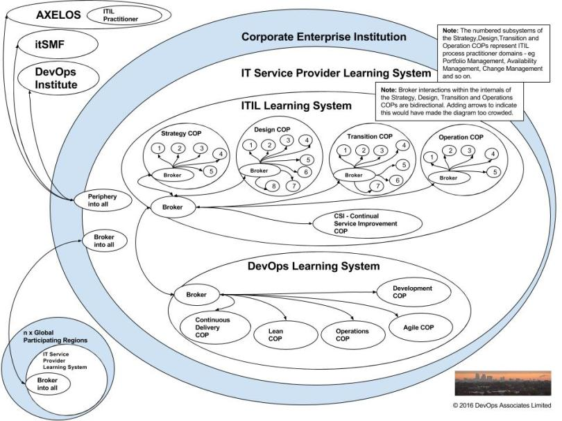it-service-provider-learning-system