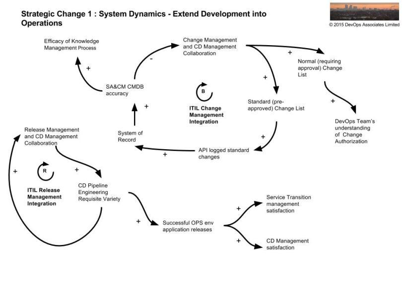 opsworks-system-dynamics-strategic-change-1-1