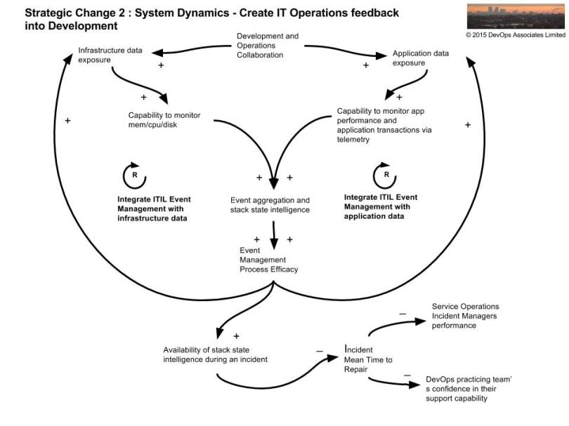 opsworks-system-dynamics-strategic-change-2