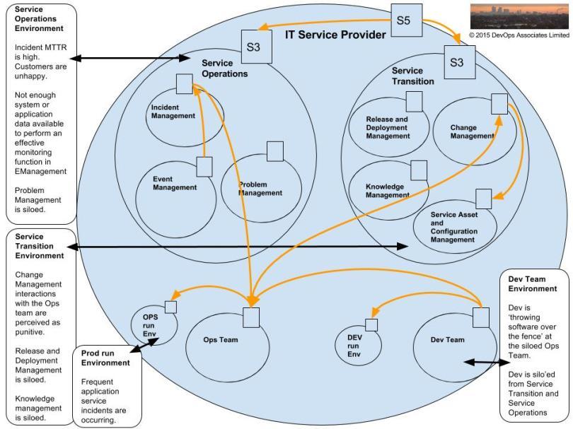 opsworks-vsm-present-state-1