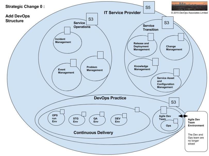 opsworks-vsm-strategic-change-0-1
