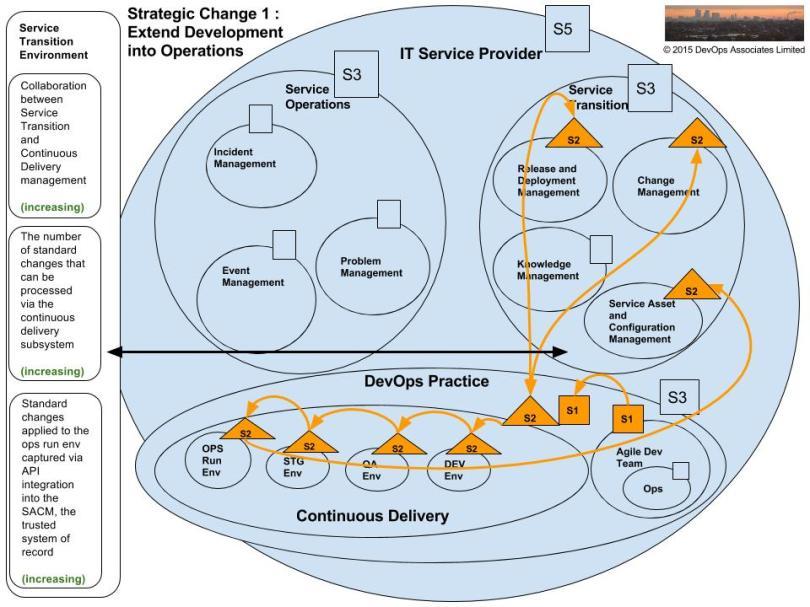 opsworks-vsm-strategic-change-1