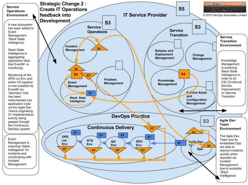 opsworks-vsm-strategic-change-2