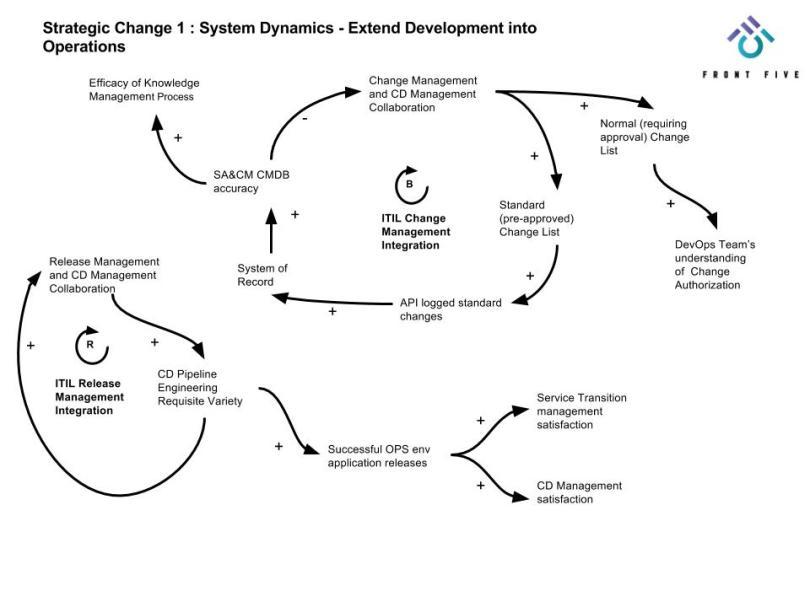 FrontFive - System Dynamics Strategic Change 1