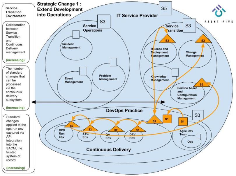FrontFive - VSM Strategic Change 1