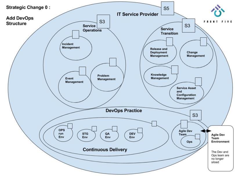 Front Five - VSM Strategic Change 0