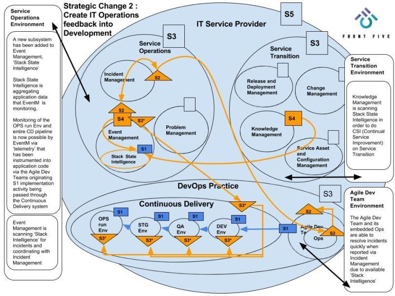 FrontFive - VSM Strategic Change 2