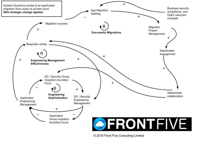 FrontFive Requisite Variety in Application Migrations - Strategic