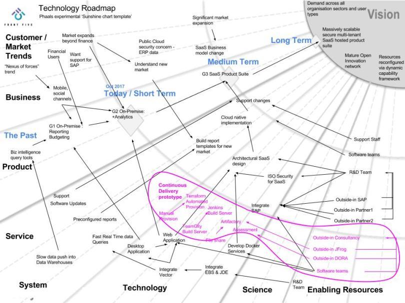 FrontFive - Roadmap