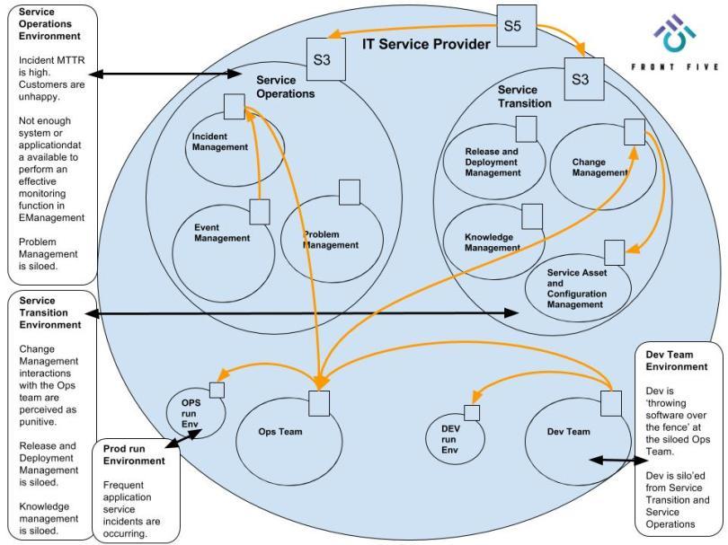 FrontFive - VSM Present State