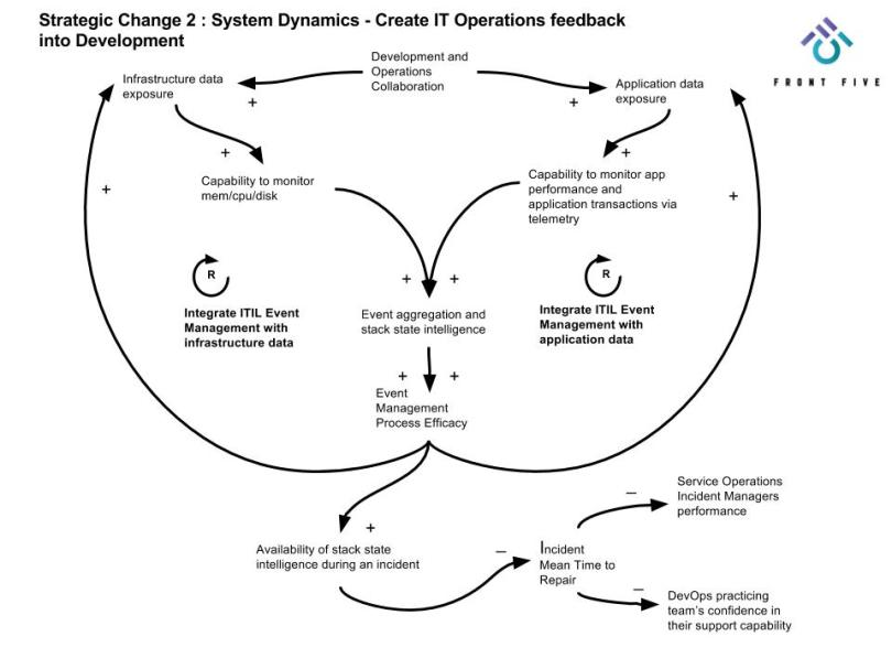 FrontFive - System Dynamics Strategic Change 2